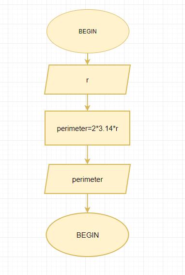 Flowchart for Perimeter Of Circle using Radius